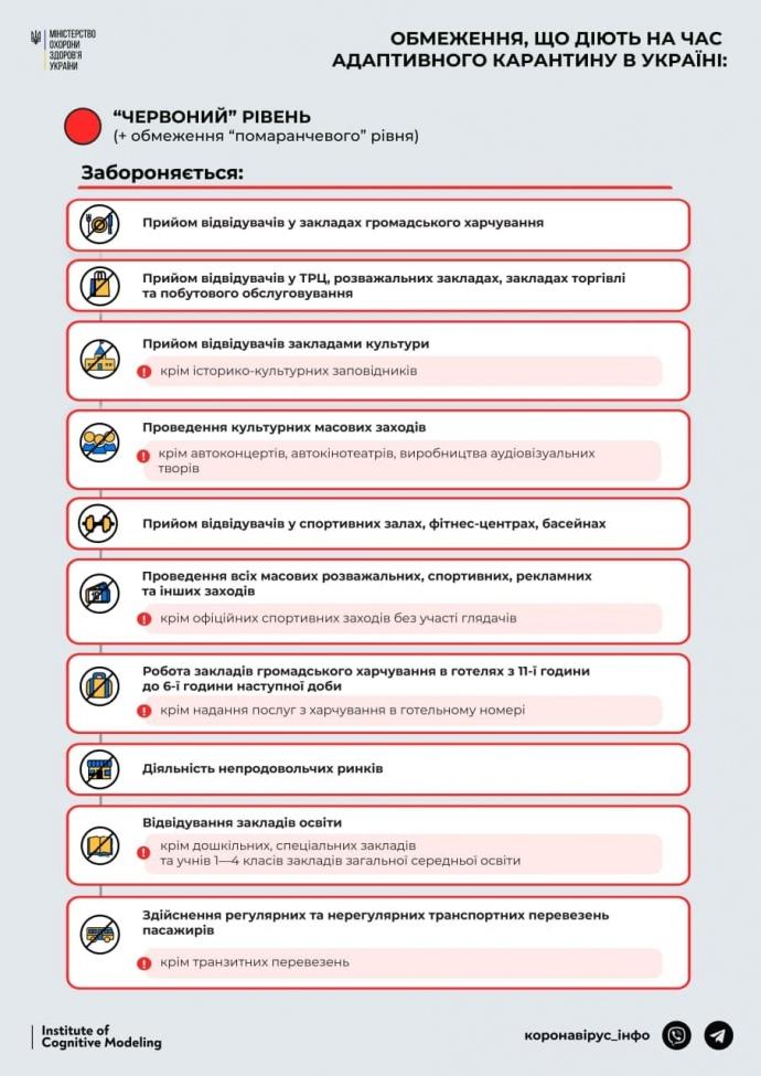 Завтра Київ йде на жорсткий локдаун: повний список заборон, і що дозволено