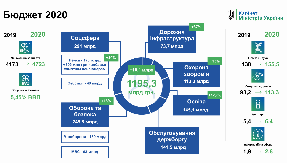 Какие сюрпризы ждут украинских пенсионеров в 2020: подробности