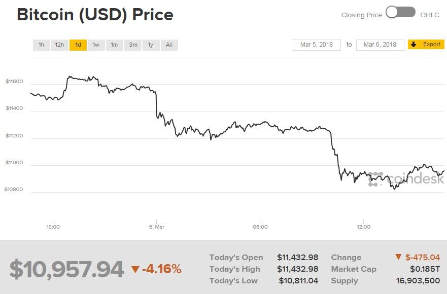 Курс биткоина опустился ниже $9000 после закрытия 2-х бирж вЯпонии