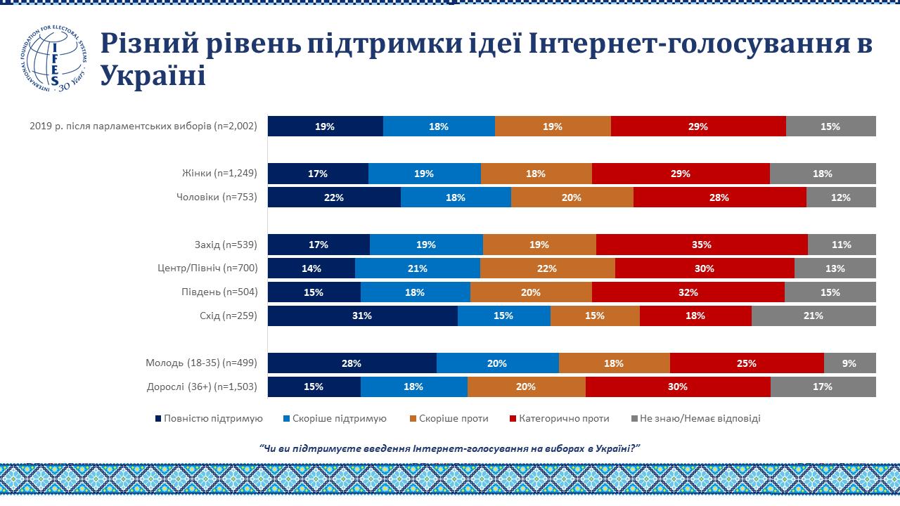 Меньше половины украинцев поддерживают интернет-голосование на выборах
