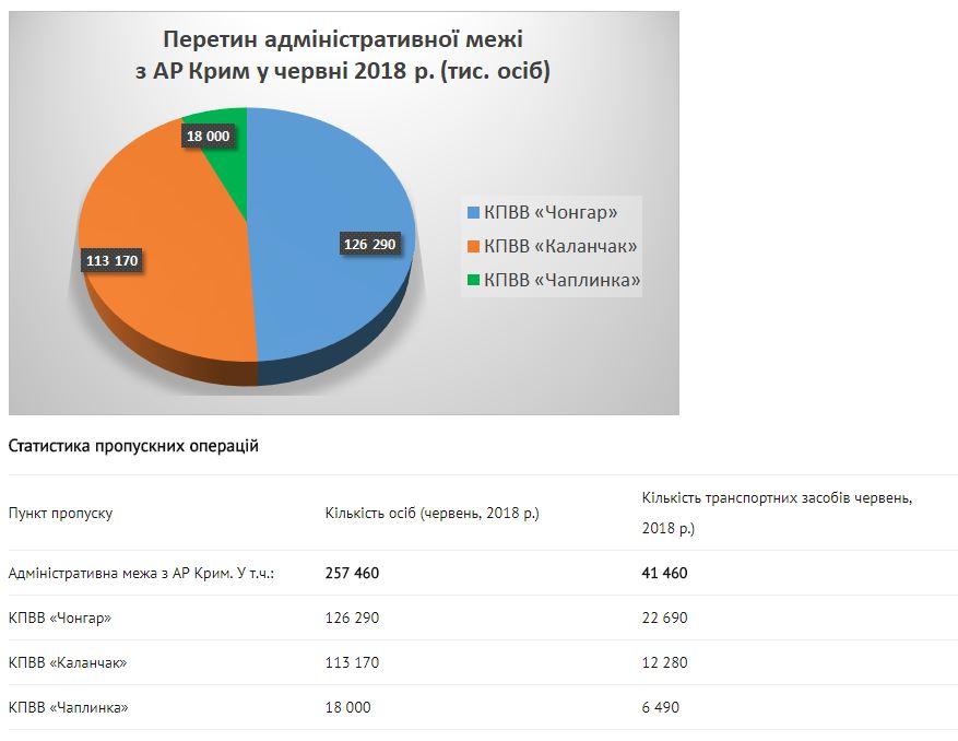 МВОТ: Замесяц количество пересечений админграницы сКрымом выросло на38%