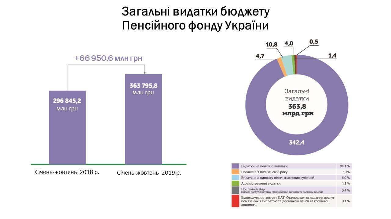 Средний размер пенсий в Украине: впервые озвучили суммы