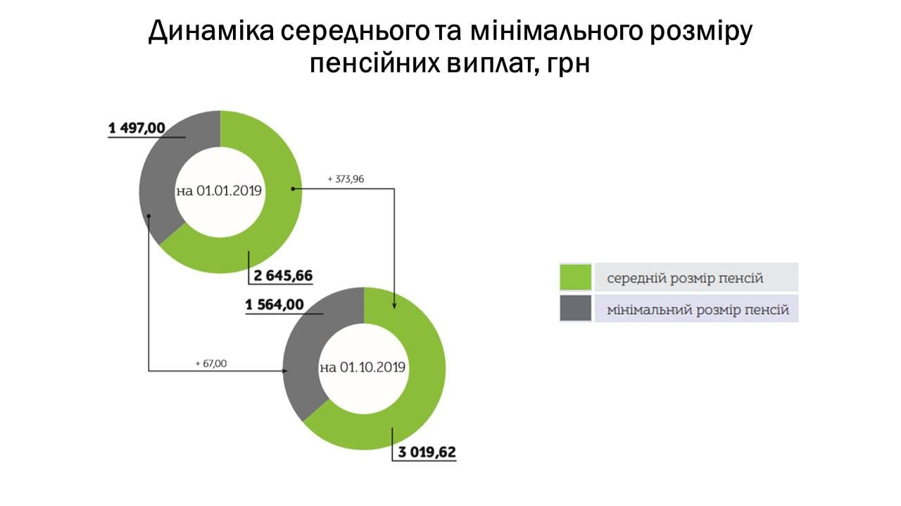 ПФУ назвал средний размер пенсий в Украине