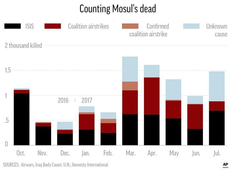 АР: Вбоях заосвобождение Мосула погибли до11 тыс. человек