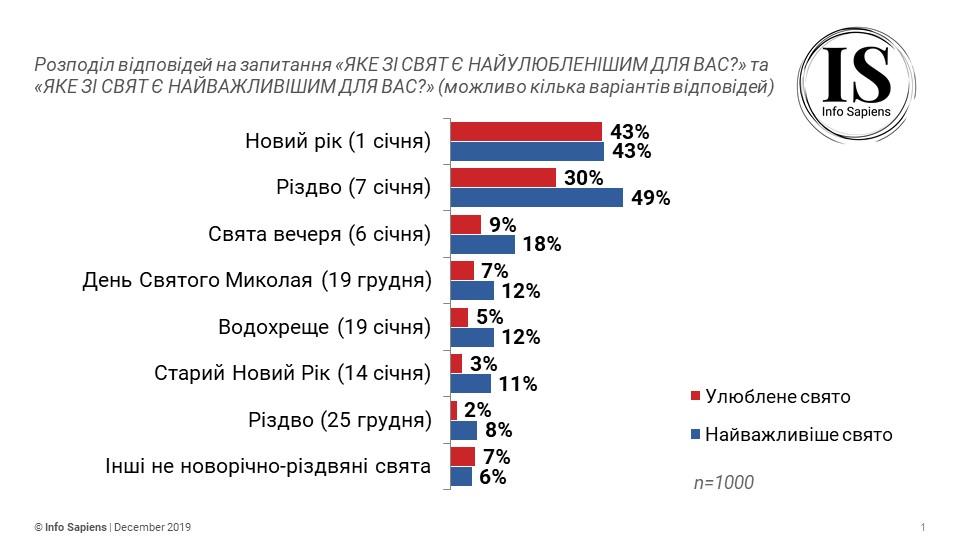 Українці назвали улюблене свято