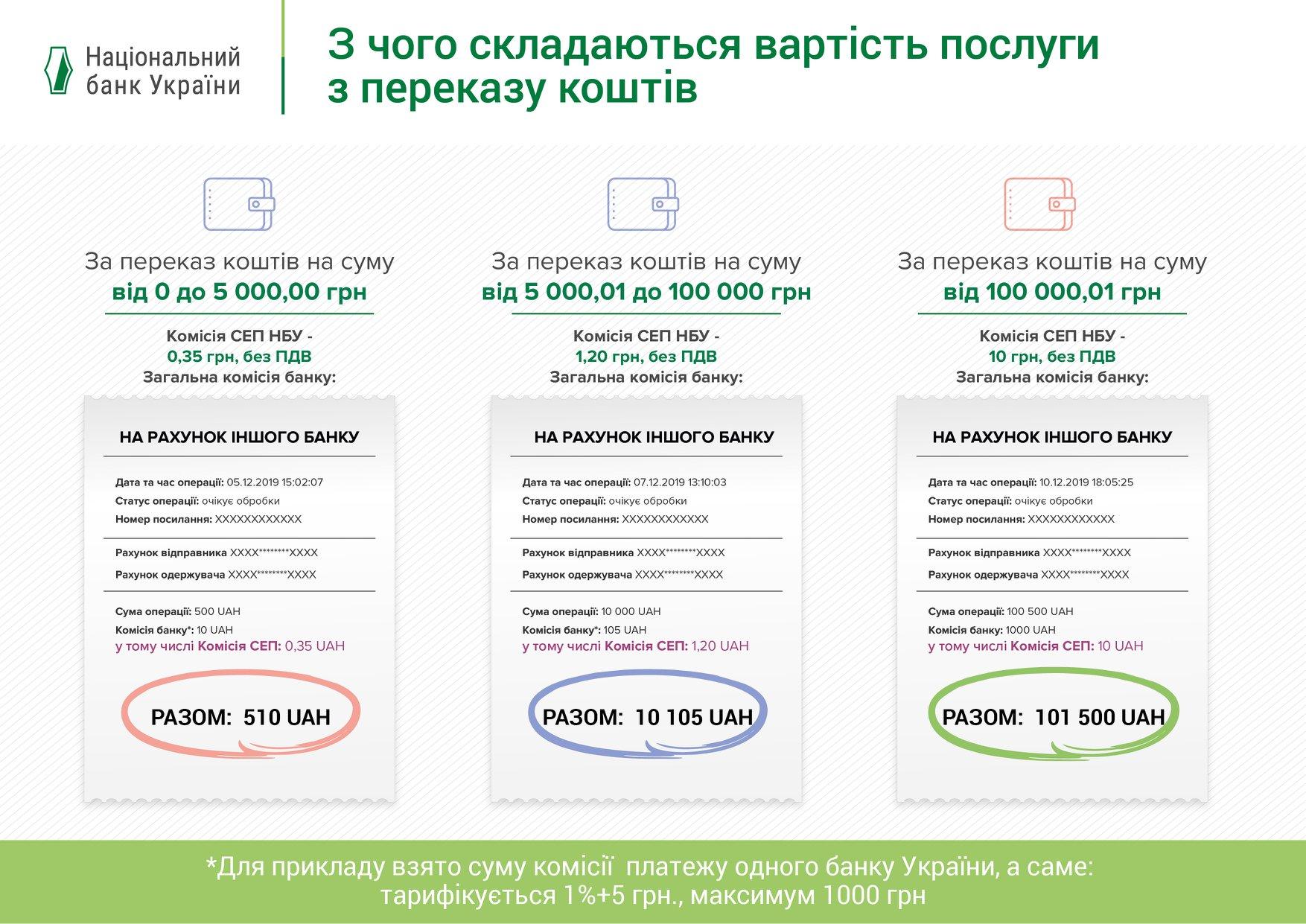 НБУ змінив тарифи на переказ коштів