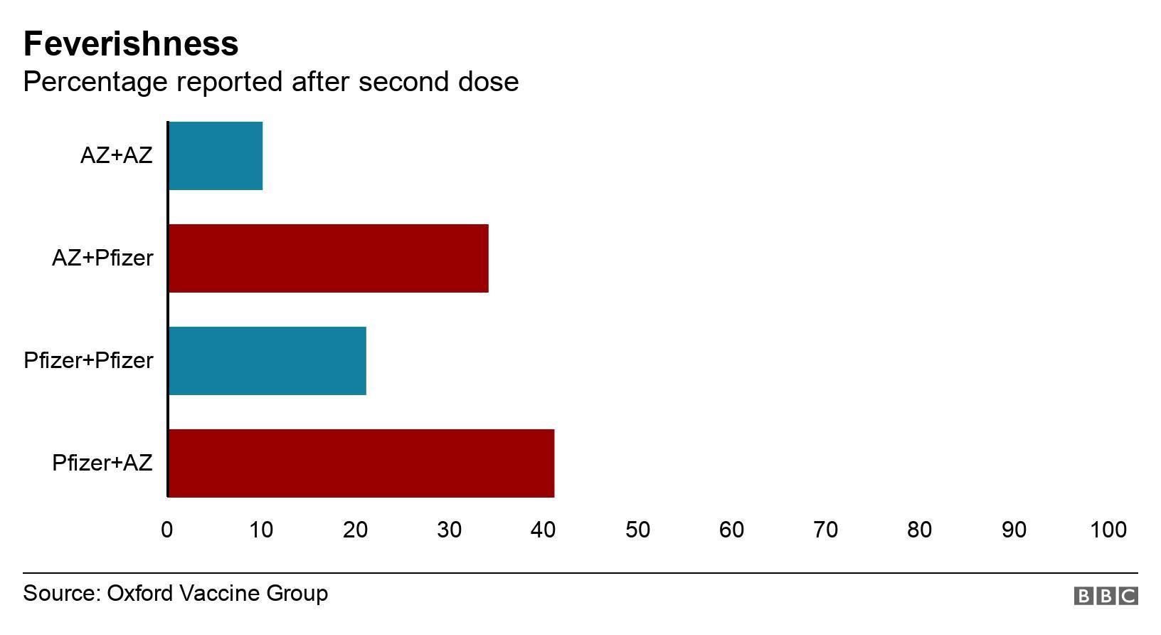 Поєднання різних вакцин проти COVID-19 збільшує побічні ефекти - дослідження