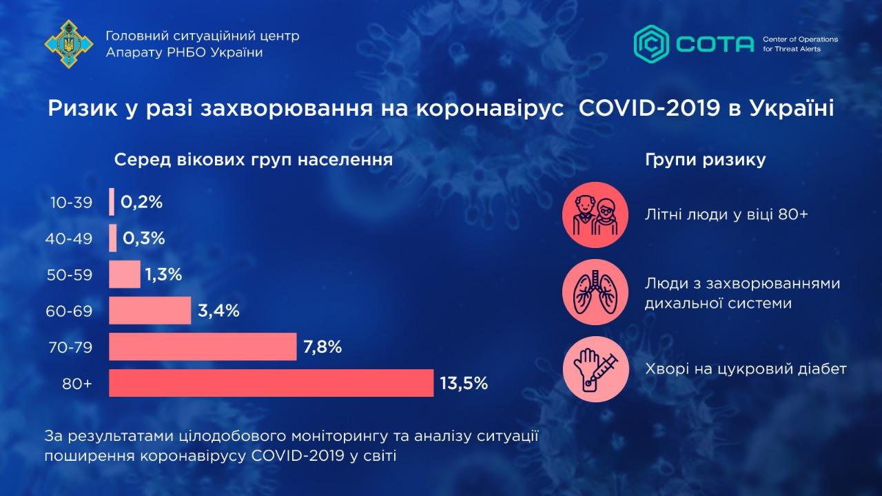 Отмена рейсов, контроль на границе и область на карантине: Украина противостоит коронавирусу