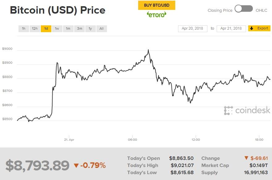 Bitcoin Cash дорожает на16%, восполняя прошлые потери