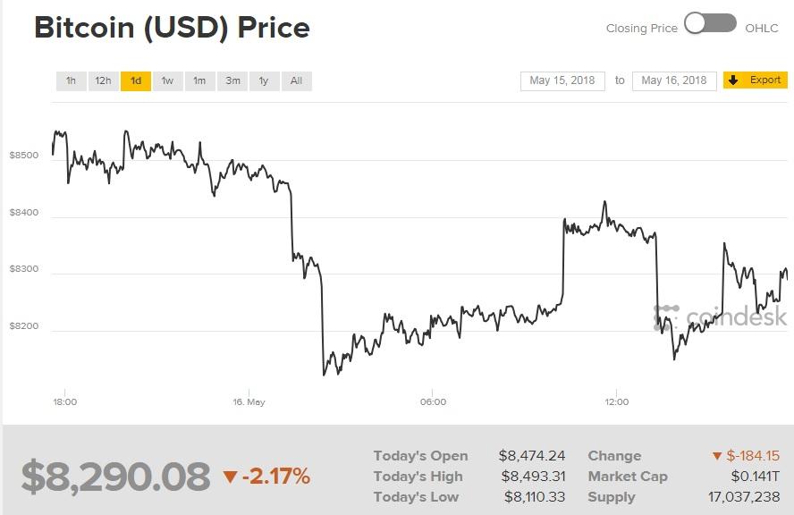 Биткоин торгуется ниже 8,3 тыс. долларов за монету