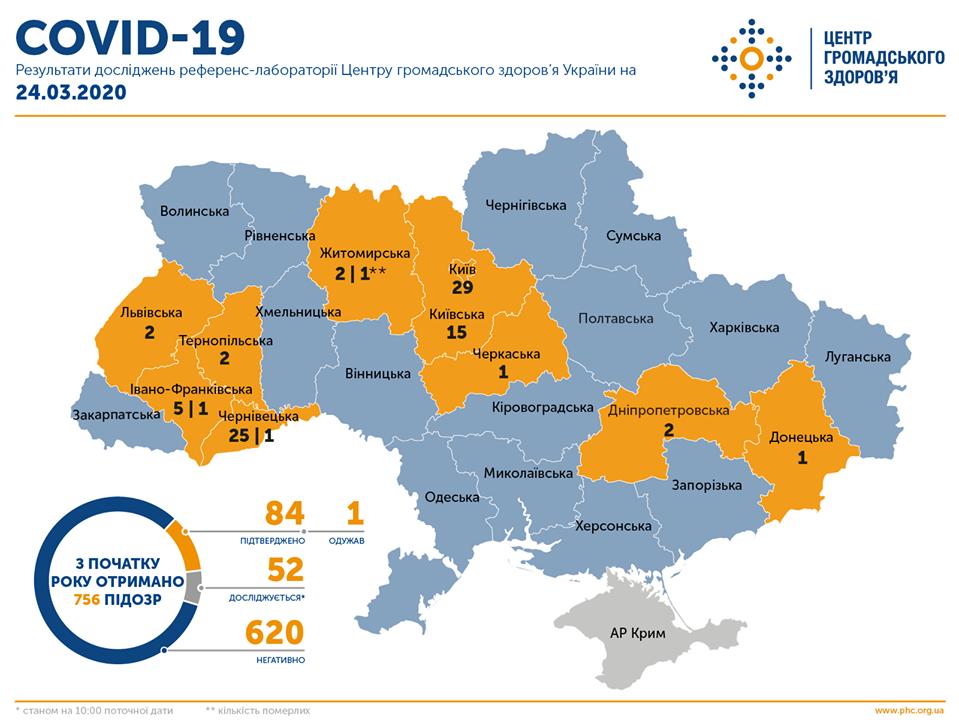 Коронавирус в Украине: исследуются еще 52 образца