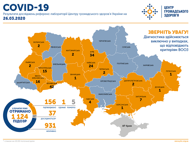 ипадки коронавіруса в Україні на 26 березня