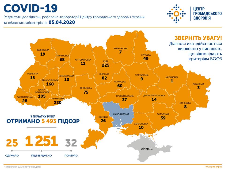 Коронавирус в Украине: количество зафиксированных случаев на 5 апреля