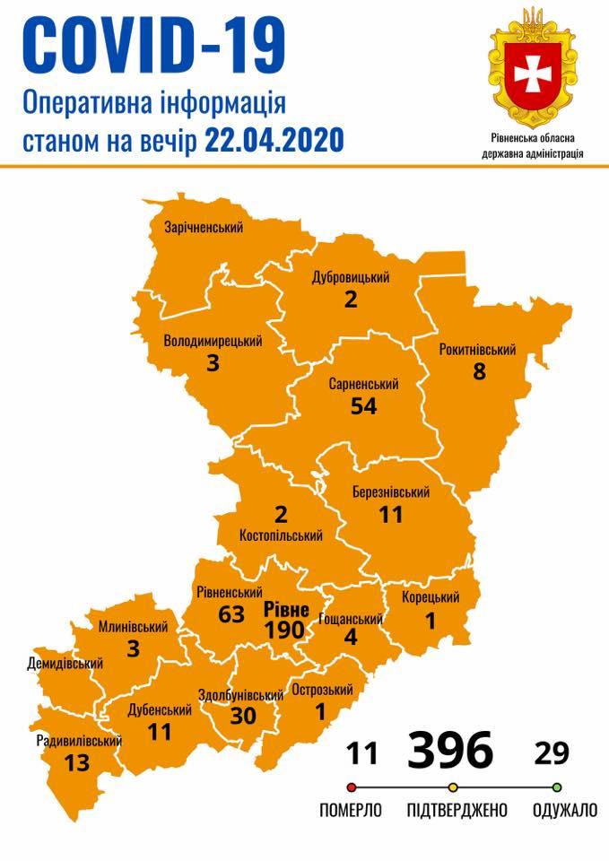 У Рівненській області виявили понад 30 нових випадків COVID-19