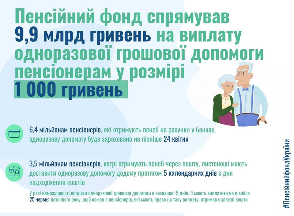 Пенсіонерам почали виплачувати по тисячі гривень