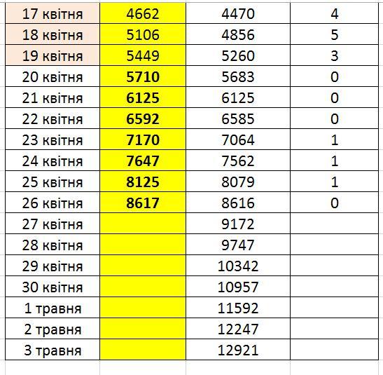 В Украине до конца недели заразятся коронавирусом около 13 тыс. человек, - социолог