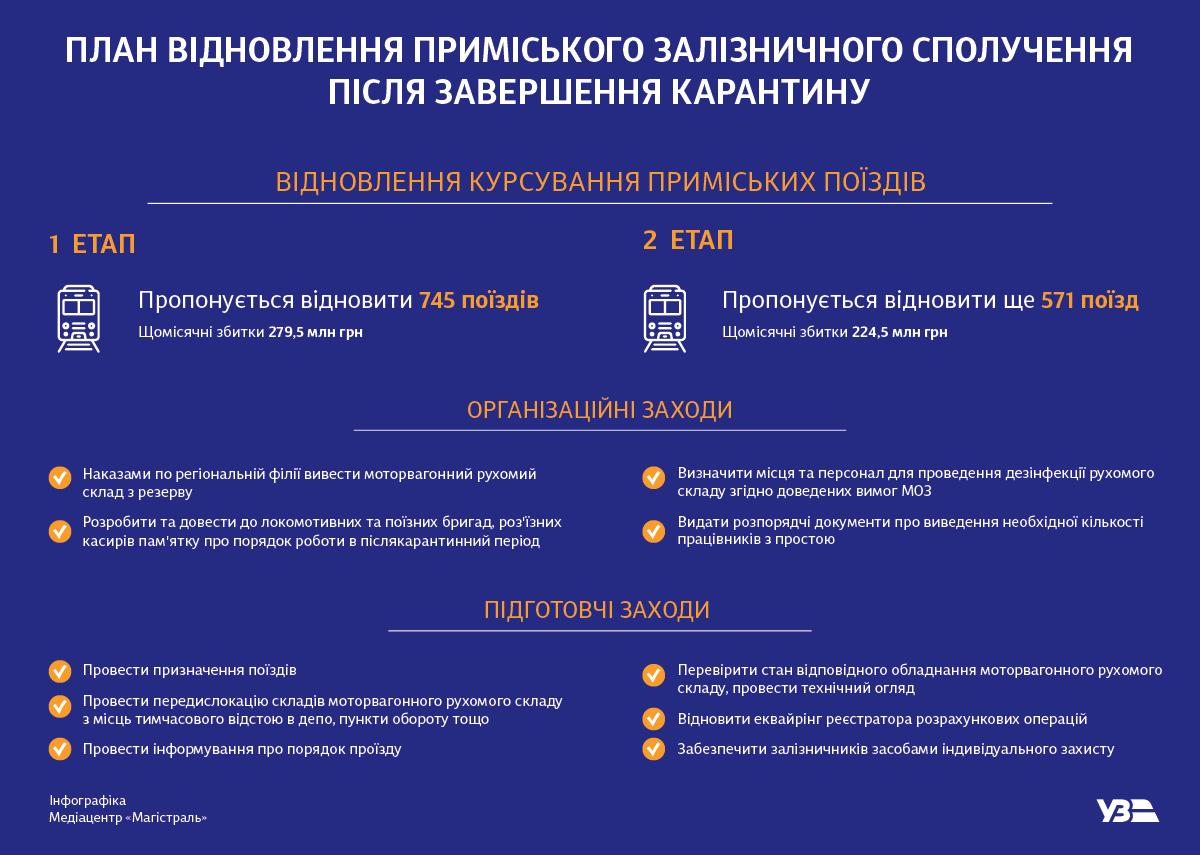 УЗ представила план восстановления пригородного сообщения