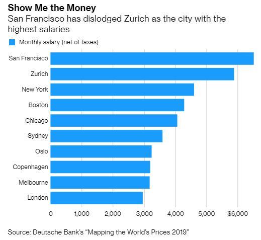 Сан-Франциско возглавил рейтинг городов мира с самой высокой зарплатой
