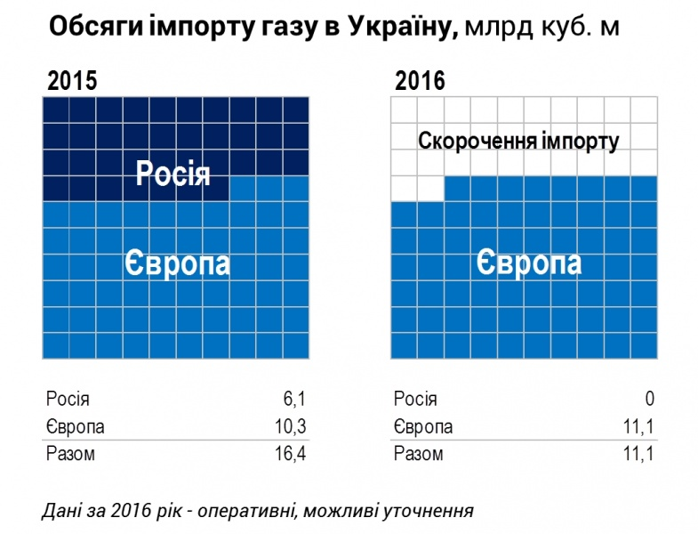 «Нафтогаз» в2016 закупал газ у15европейских поставщиков