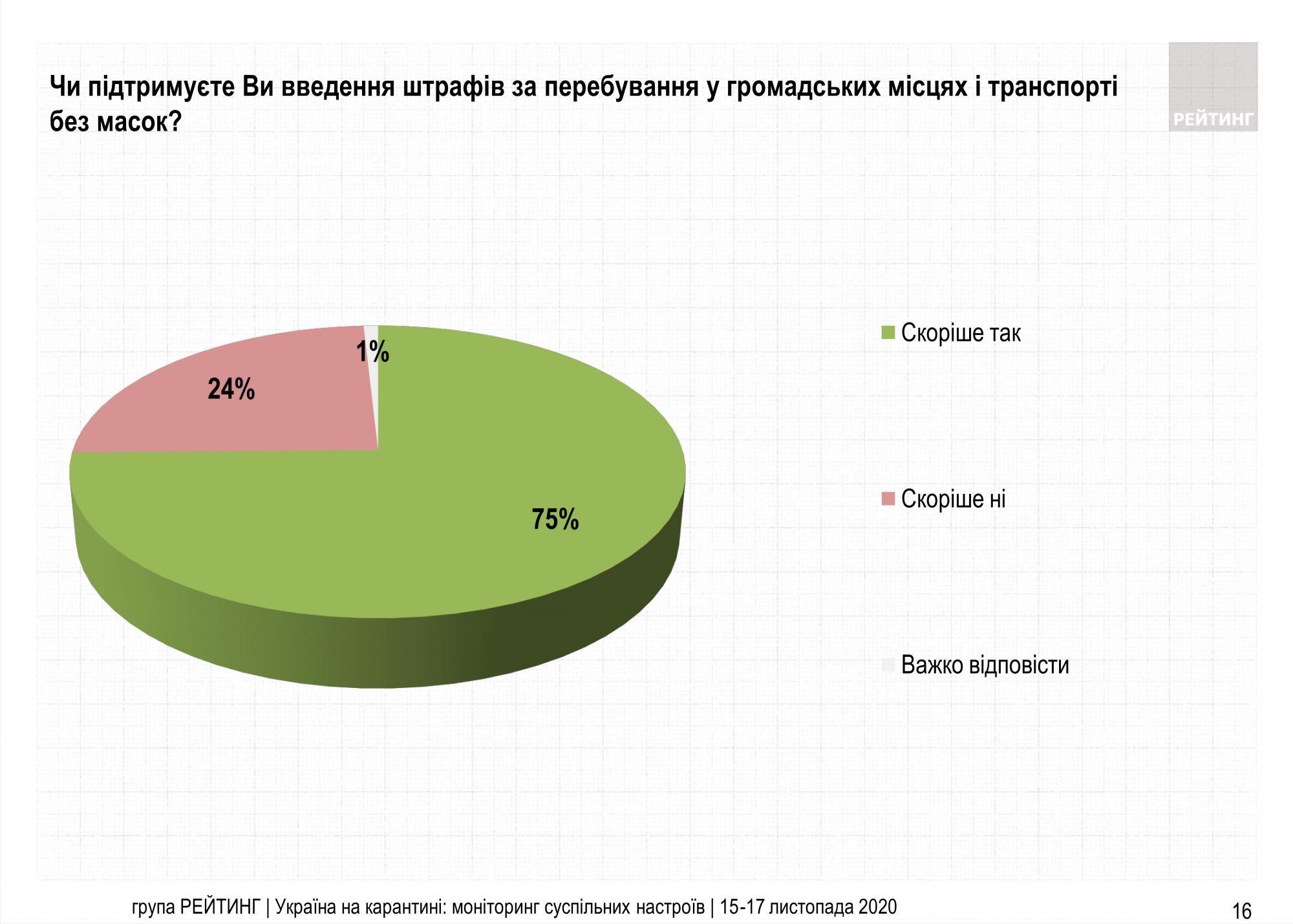 Більшість українців схвалюють штрафи за відсутність маски в громадських місцях