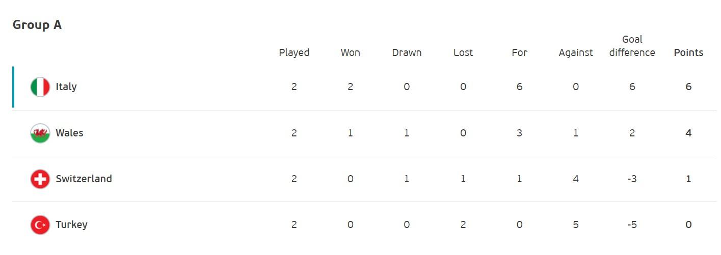 Боротьба за плей-офф: хто і за яких умов може вийти в 1/8 фіналу Євро-2020