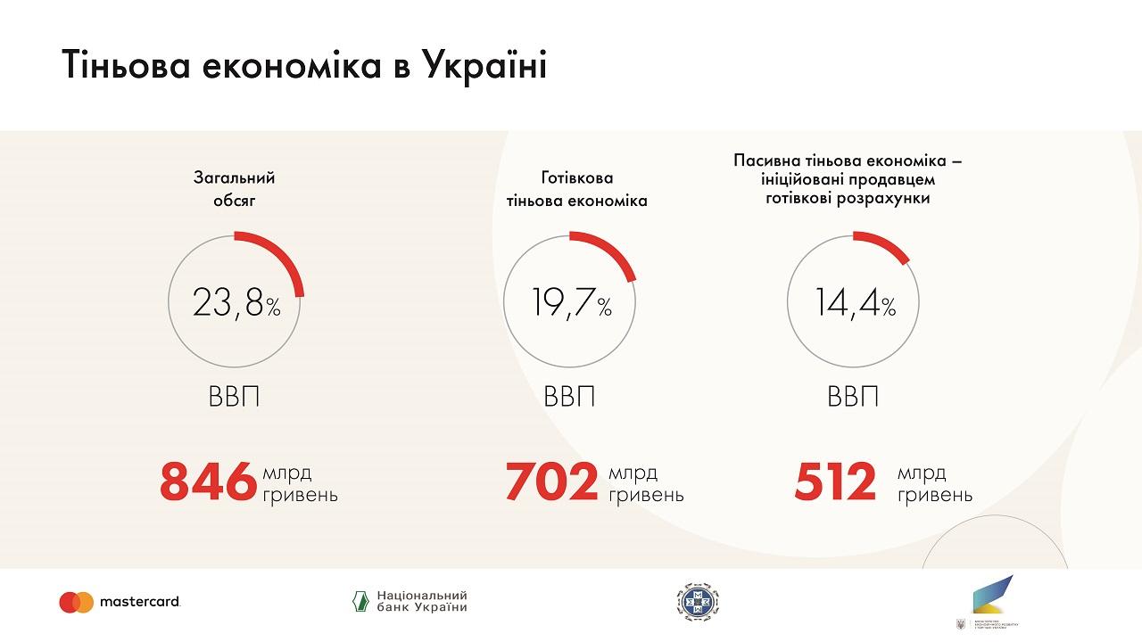 В тени находится около четверти экономики Украины