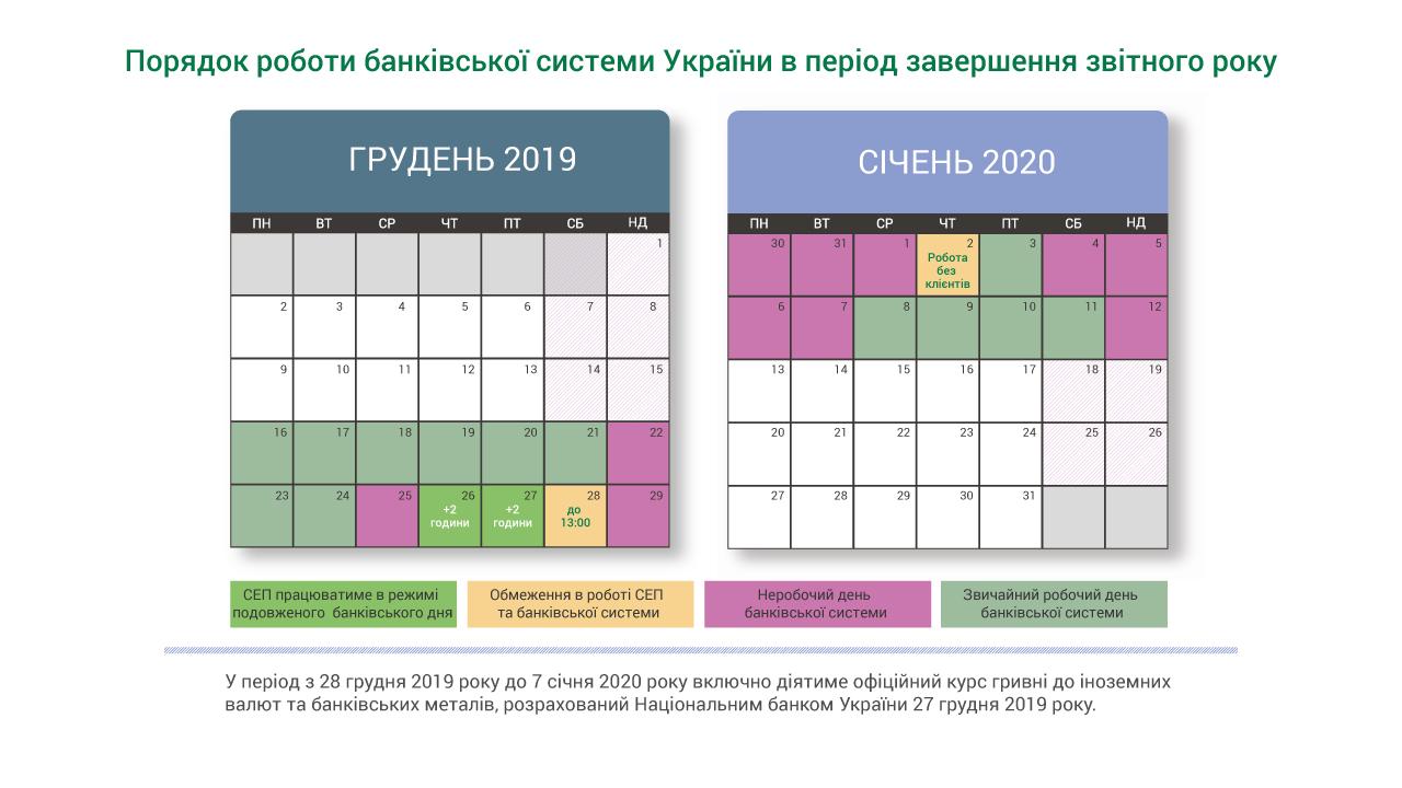 НБУ визначив графік роботи банків на новорічні свята
