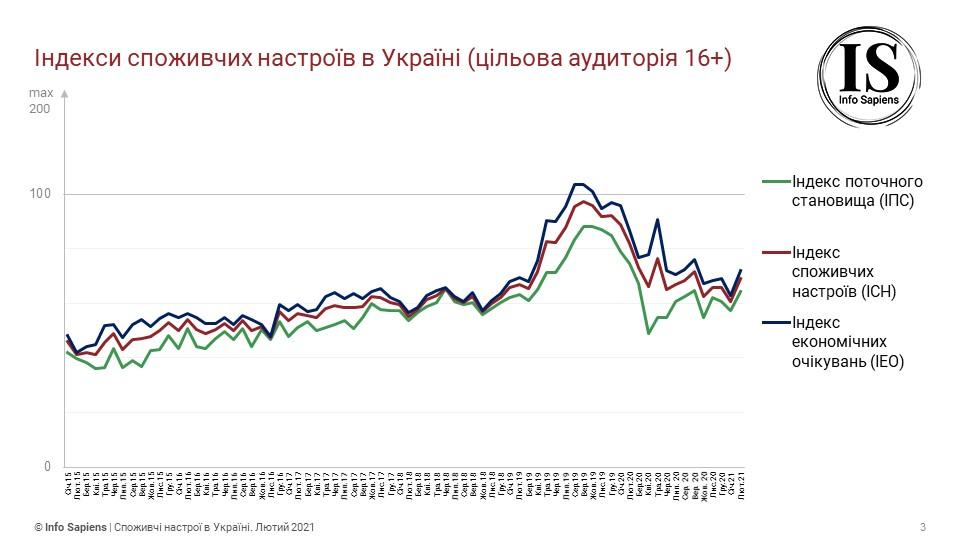 Потребительские настроения украинцев улучшились после падения до двухлетнего минимума