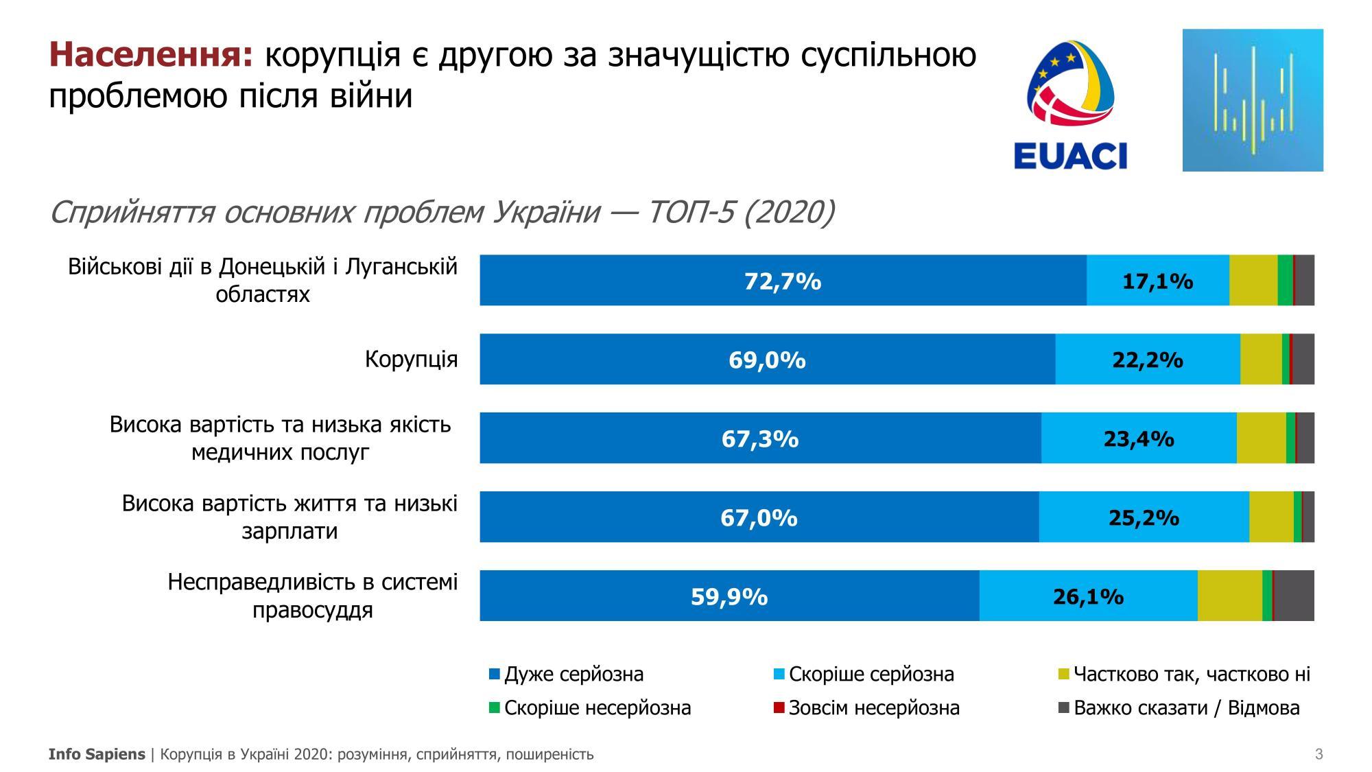 Українці назвали найбільш серйозні проблеми країни