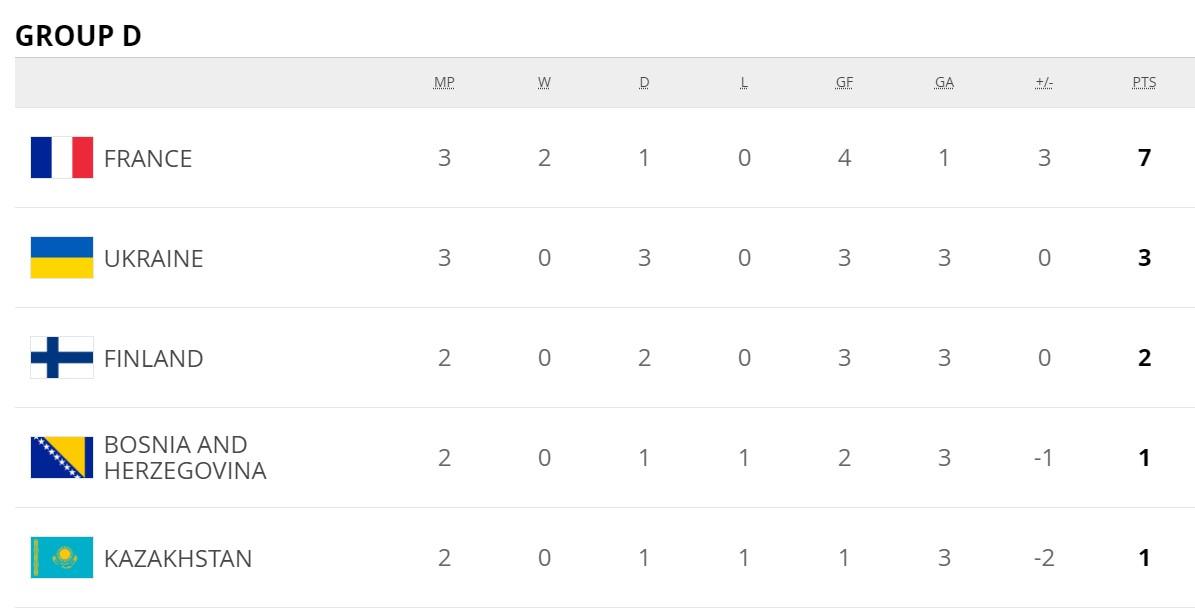 Україна знову зіграла внічию у відборі на ЧС-2022. Тепер з Казахстаном