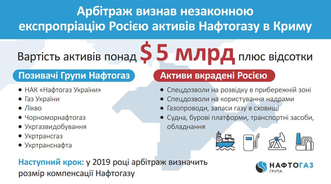 """""""Нафтогаз"""" выиграл суд в Гааге против России в отношении захваченных активов в Крыму"""
