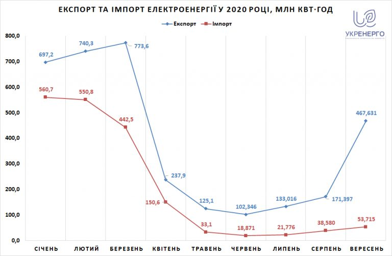 Украина увеличила экспорт электроэнергии почти в три раза