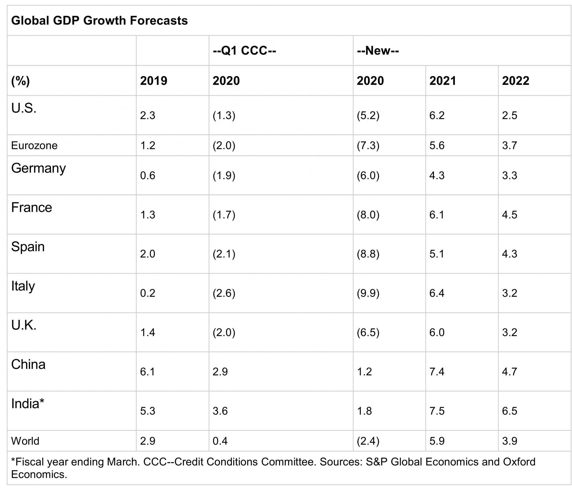 S&P прогнозирует глубокое падение мировой экономики из-за пандемии