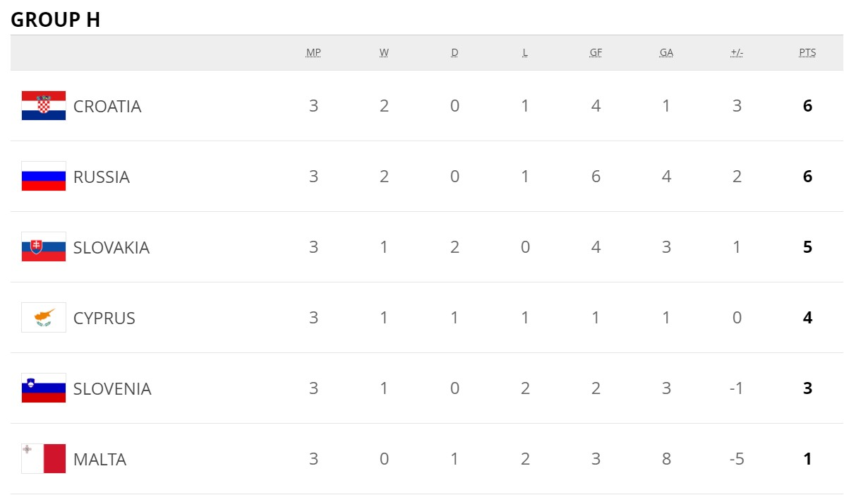 Результаты матчей третьего тура европейского отбора на ЧМ-2022