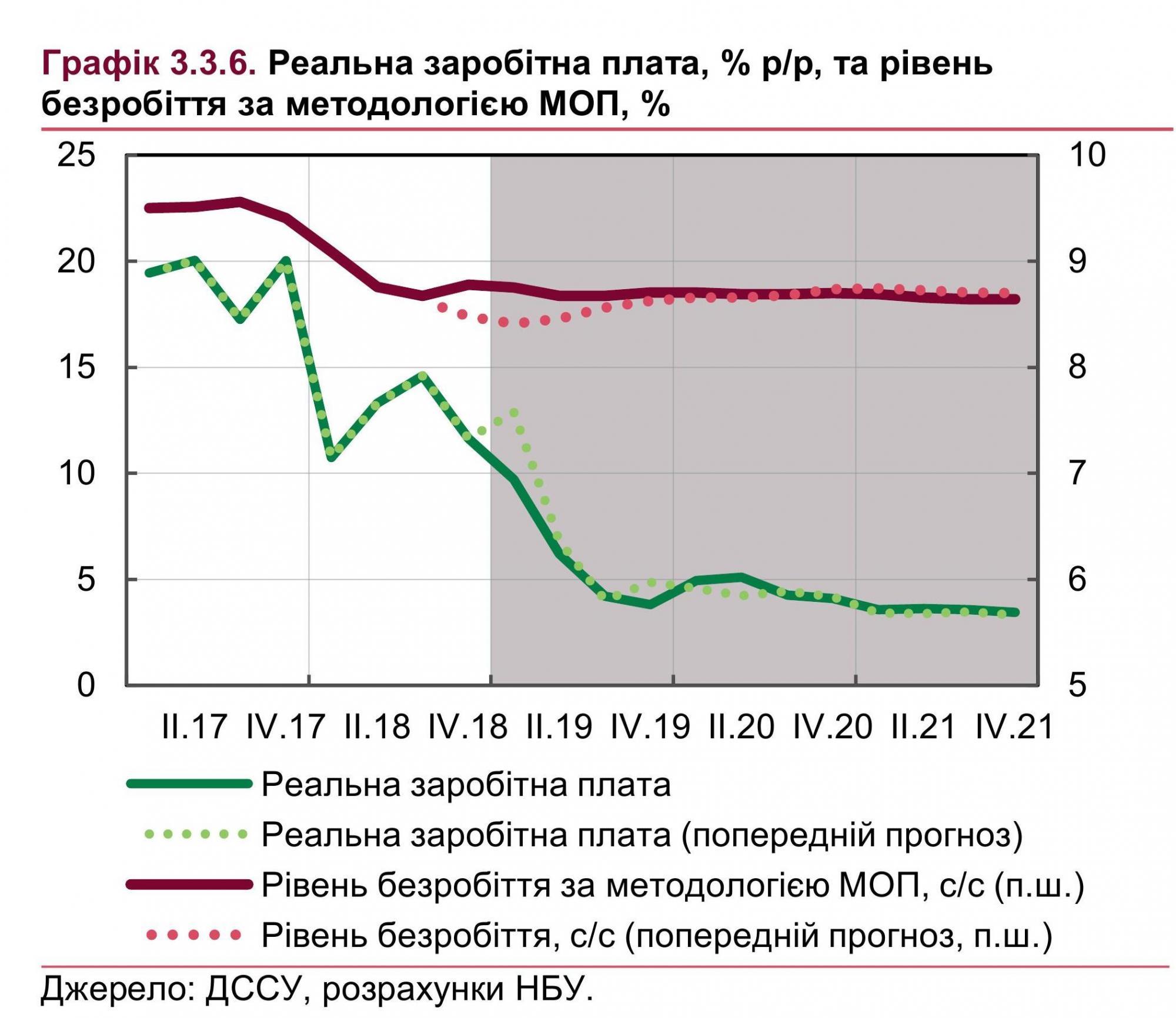 НБУ дал прогноз по зарплатам и безработице в Украине