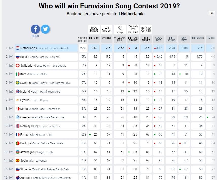 Евровидение 2019: букмекеры назвали нового фаворита