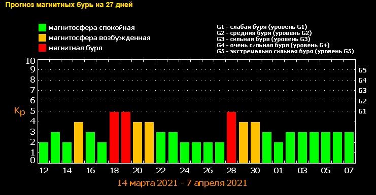 Каскад сильнейших магнитных бурь накроет в марте: названы все опасные даты
