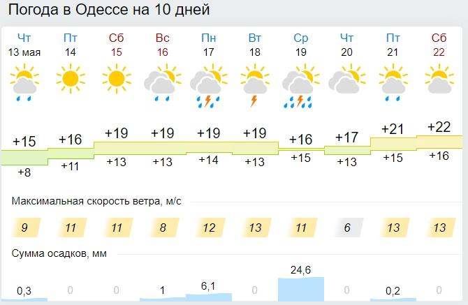 В Україну увірветься літо з сильними грозами: синоптики оновили прогнози