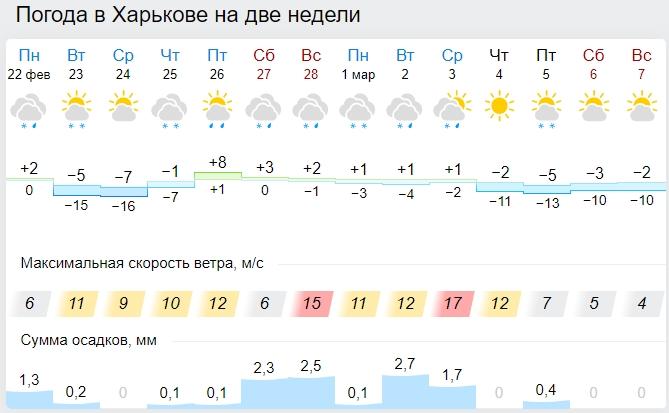 Весна розпочнеться з снігопадів і морозів: синоптики показали нові карти