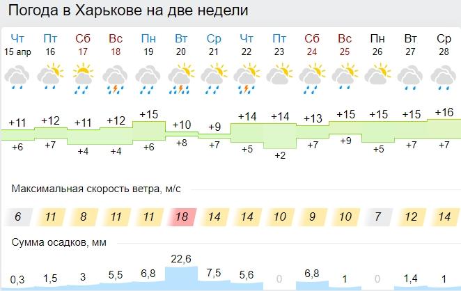 Ще будуть морози і страшні зливи: до початку травня в Україні гарної погоди можна не чекати