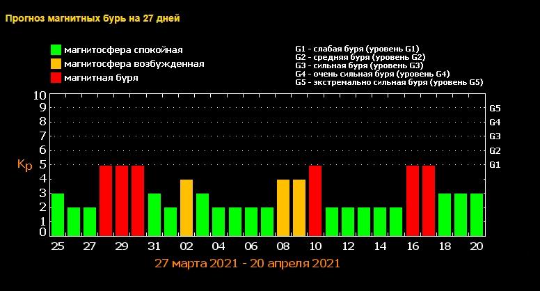 Магнитные бури будут идти одна за другой: названы даты самых опасных дней