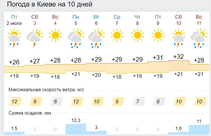Грози, шквали, град і спека: вихідні гарною погодою не порадують
