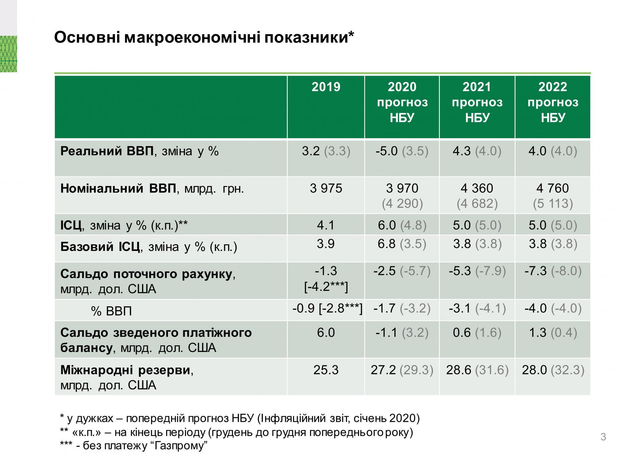 НБУ спрогнозировал глубину падения экономики Украины