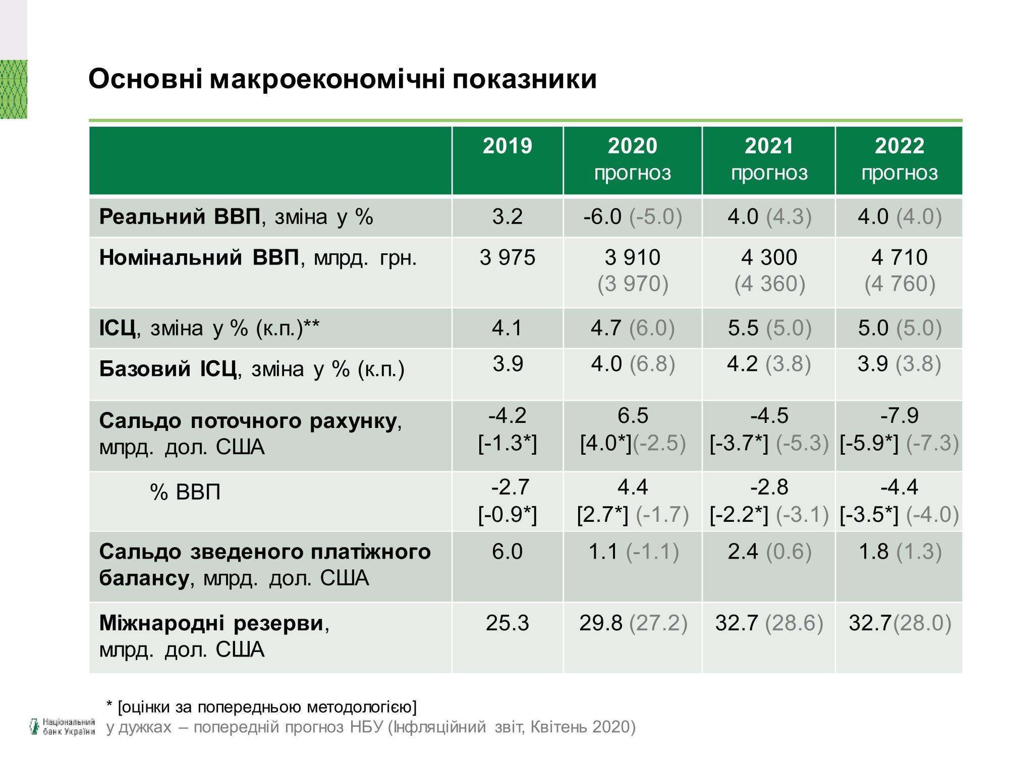 НБУ улучшил прогноз по инфляции