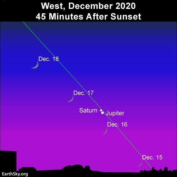 Схема зближення Сатурна і Юпітера в грудні 2020 (фото: earthsky.org)