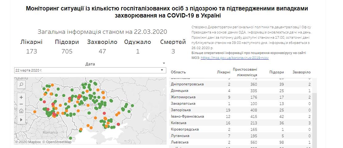 Кількість підозр на коронавірус в Україні зростає: ситуація в областях