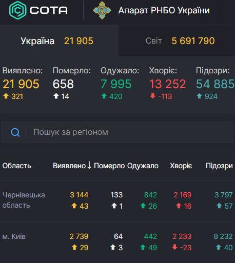 В Украине резко возросло число инфицированных COVID-19 за минувшие сутки