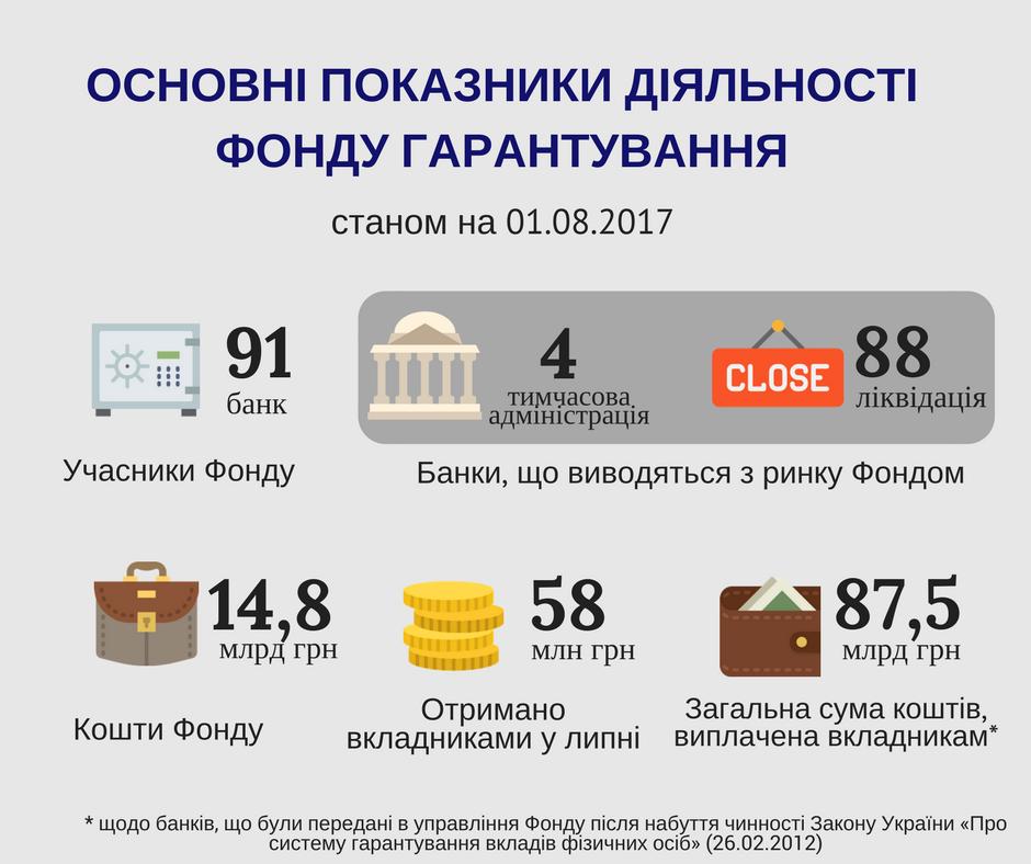 ФГВФЛ выплатил вкладчикам банков-банкротов 87,5 млрд грн