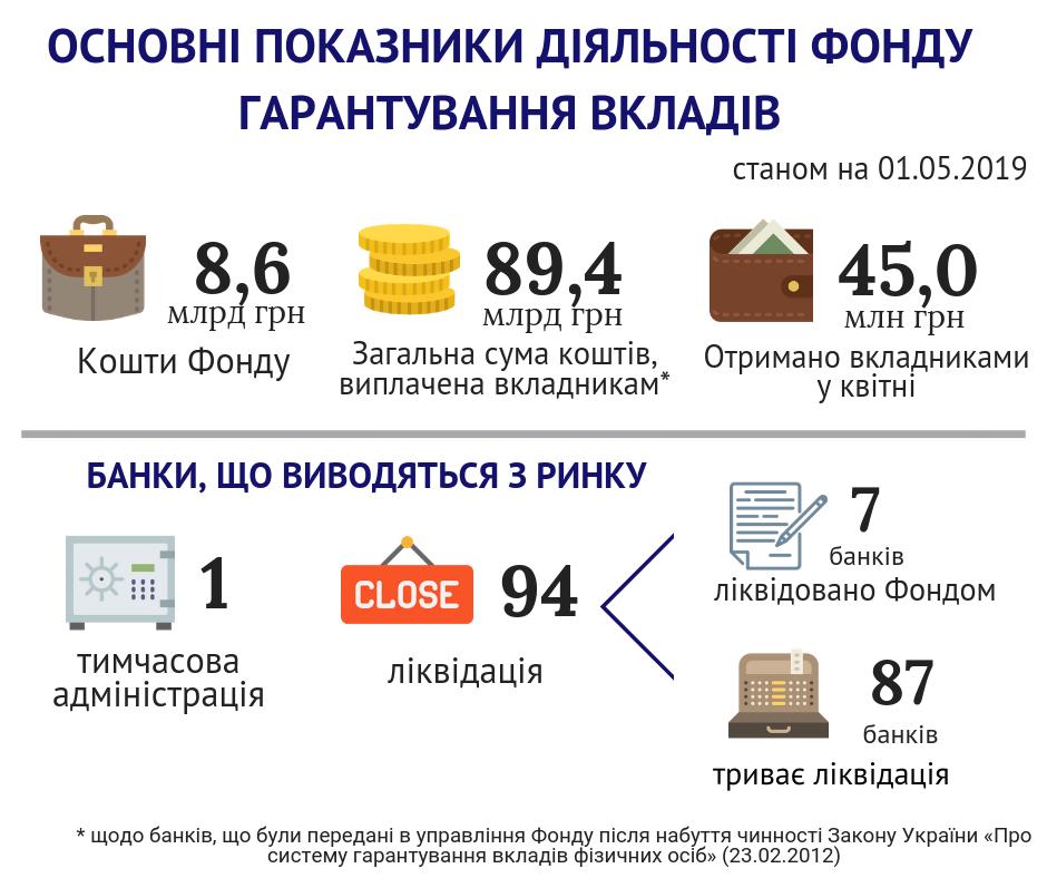 ФГВФЛ назвал количество ликвидированных банков-банкротов