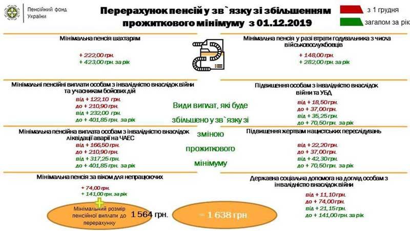 Повышение пенсий в Украине: кто останется без доплат